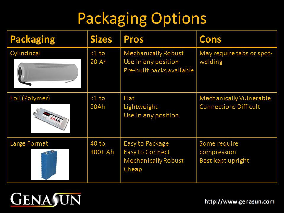Packaging Options Packaging Sizes Pros Cons Cylindrical <1 to 20 Ah