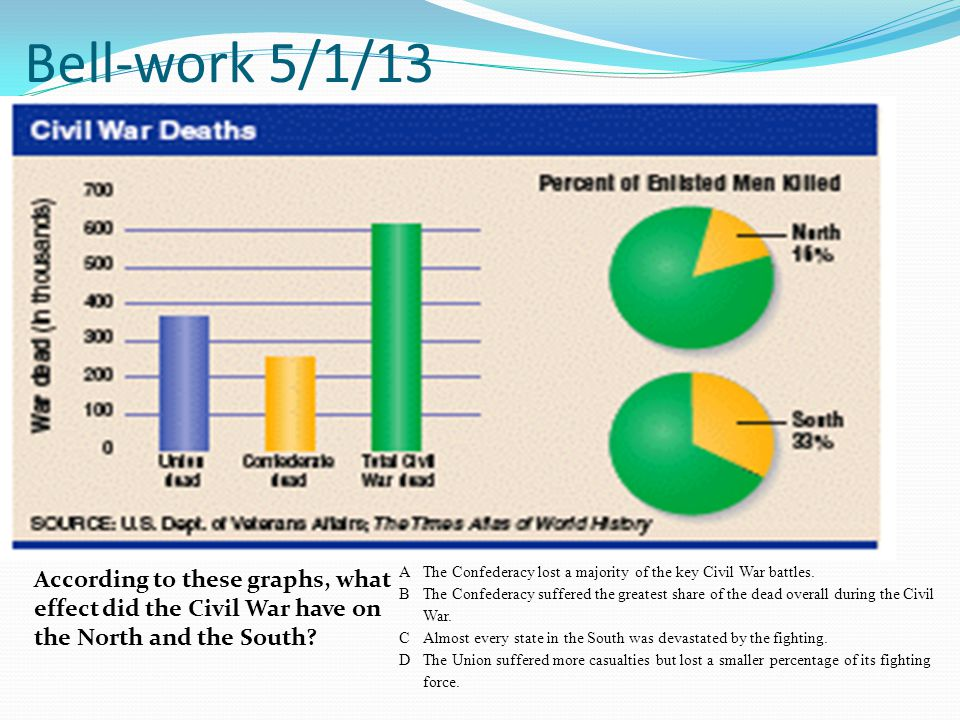 Bell-work 5/1/13 According to these graphs, what effect did the Civil War have on the North and the South