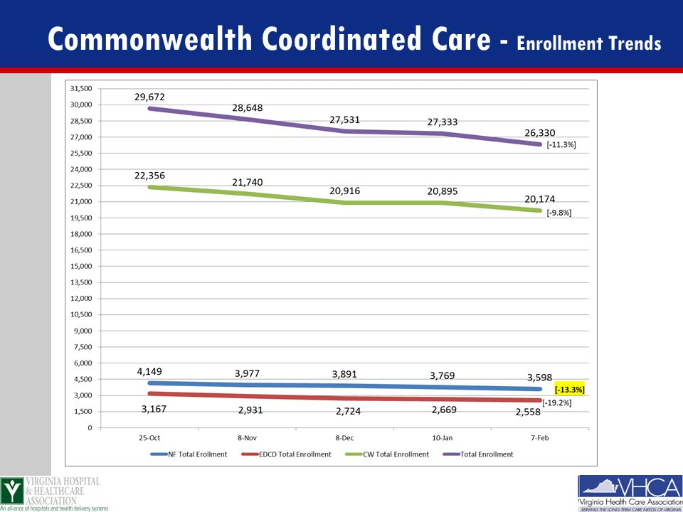 Commonwealth Coordinated Care - Enrollment Trends