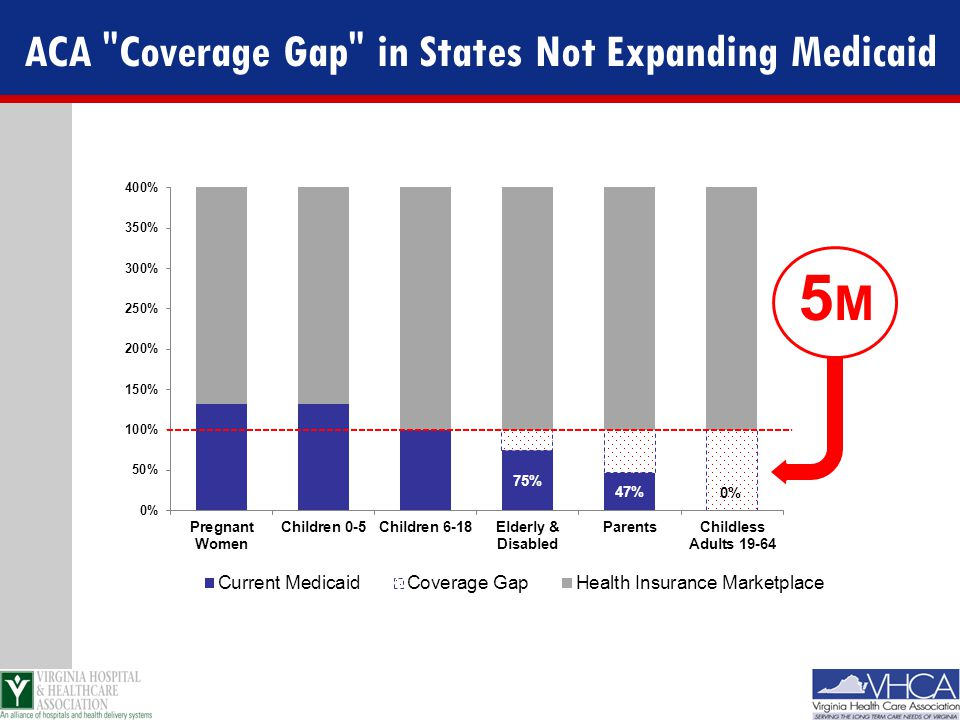 ACA Coverage Gap in States Not Expanding Medicaid