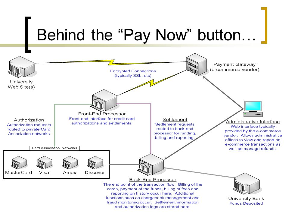 Behind the Pay Now button…