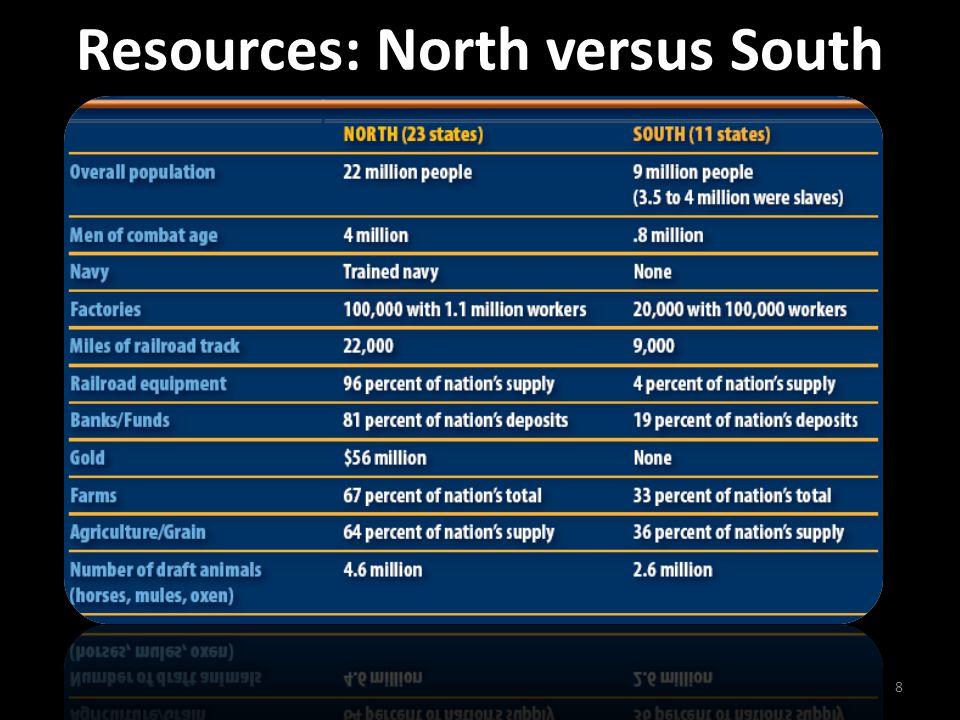 Resources: North versus South