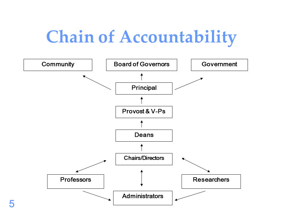 Chain of Accountability