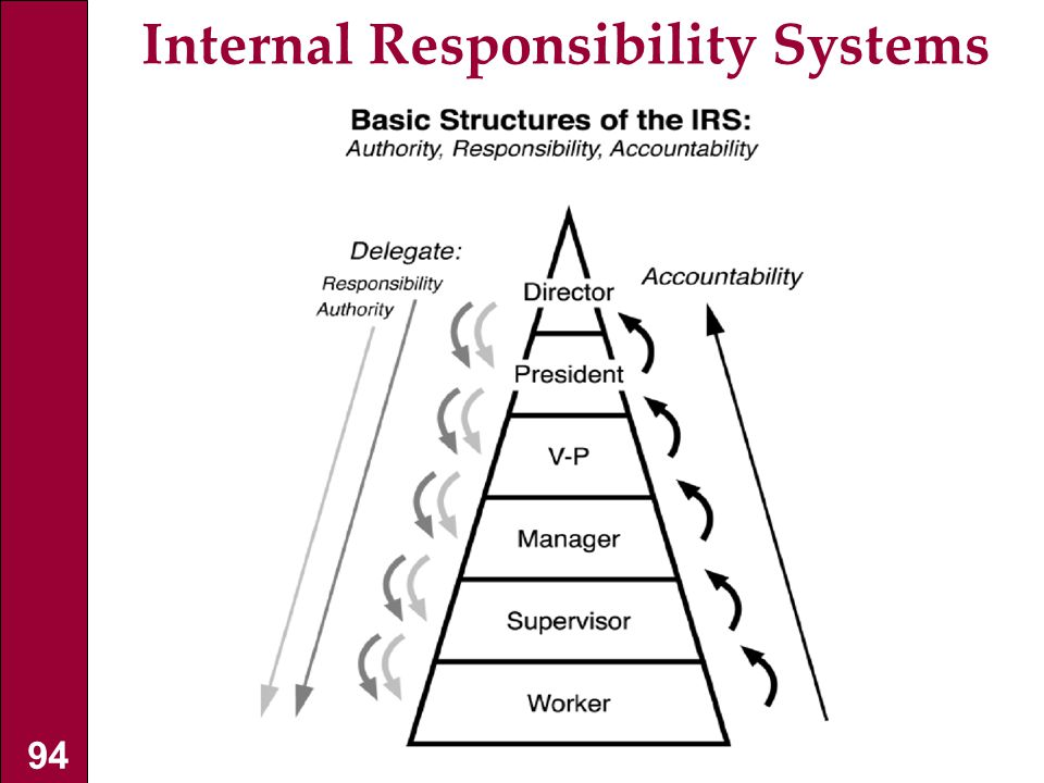 Internal Responsibility Systems