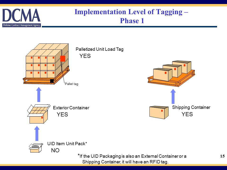 Implementation Level of Tagging – Phase 1