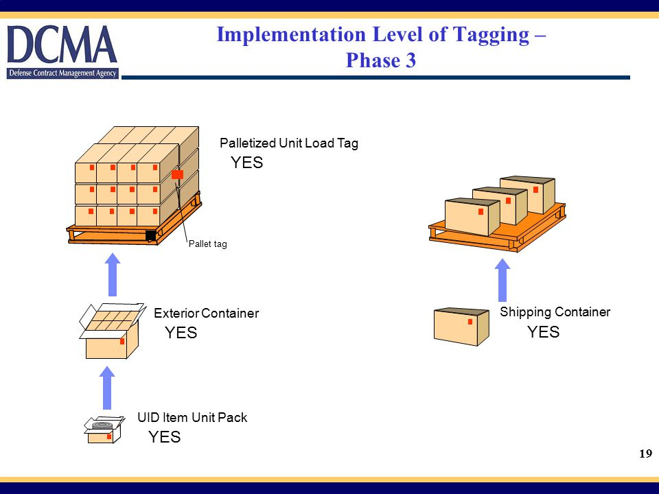Implementation Level of Tagging – Phase 3