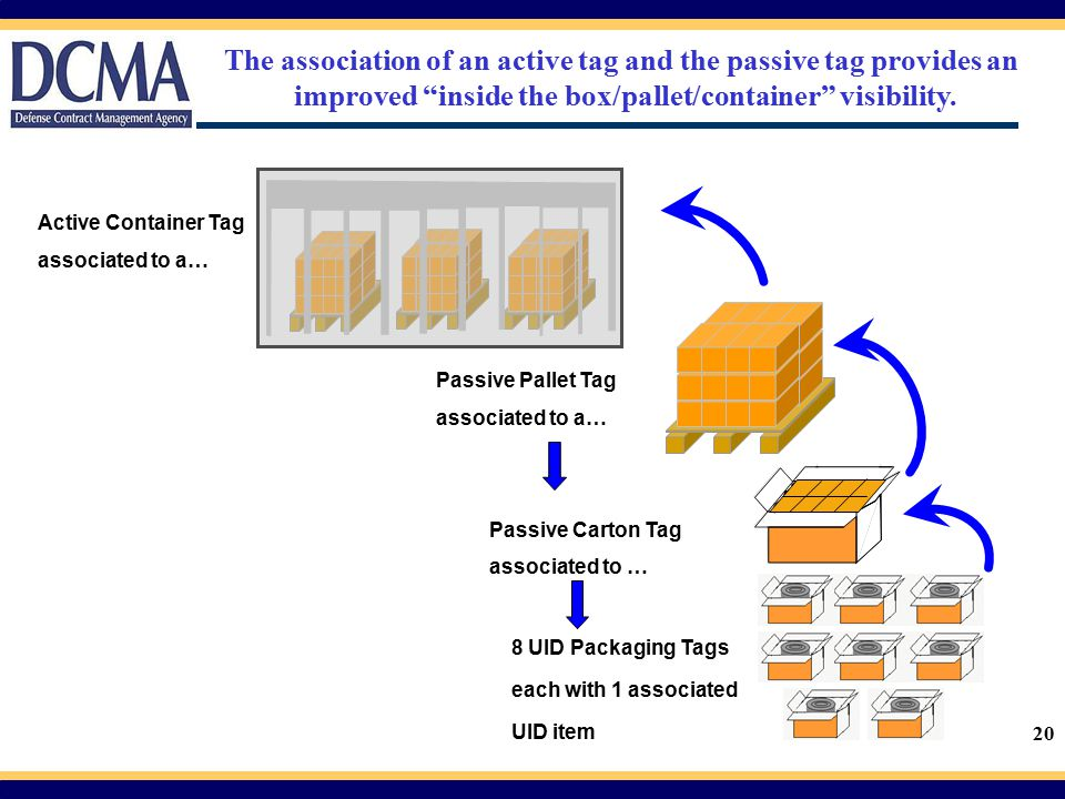 The association of an active tag and the passive tag provides an improved inside the box/pallet/container visibility.