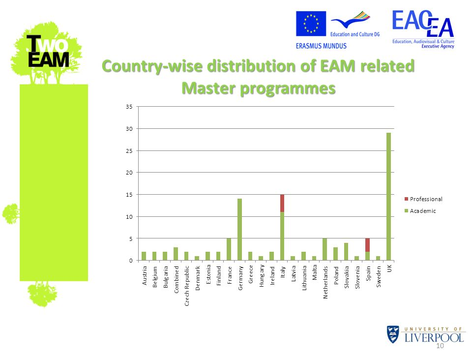 Country-wise distribution of EAM related Master programmes