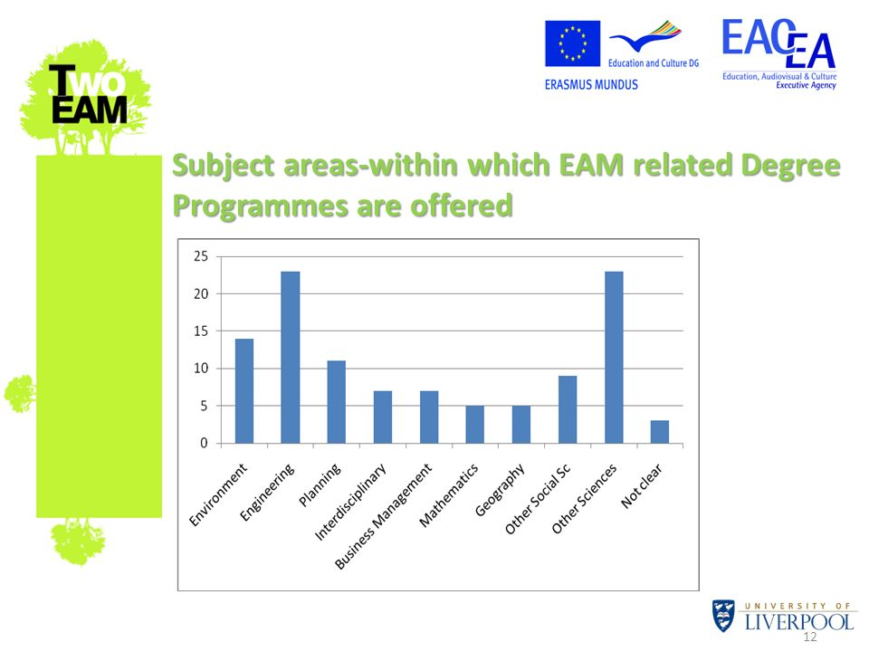 Subject areas-within which EAM related Degree Programmes are offered