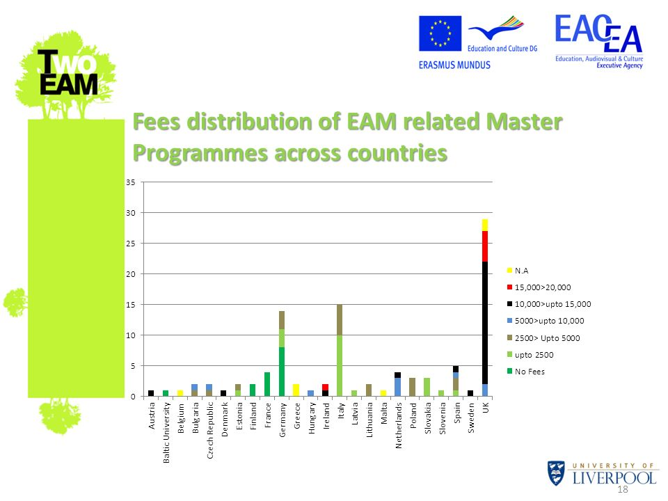 Fees distribution of EAM related Master Programmes across countries