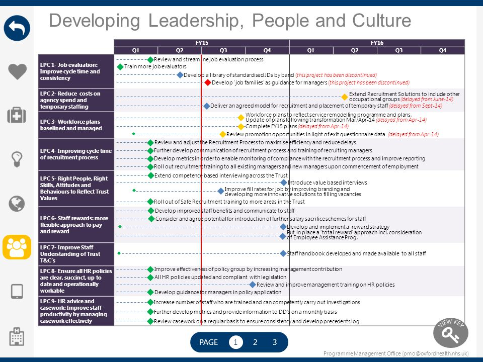 Developing Leadership, People and Culture