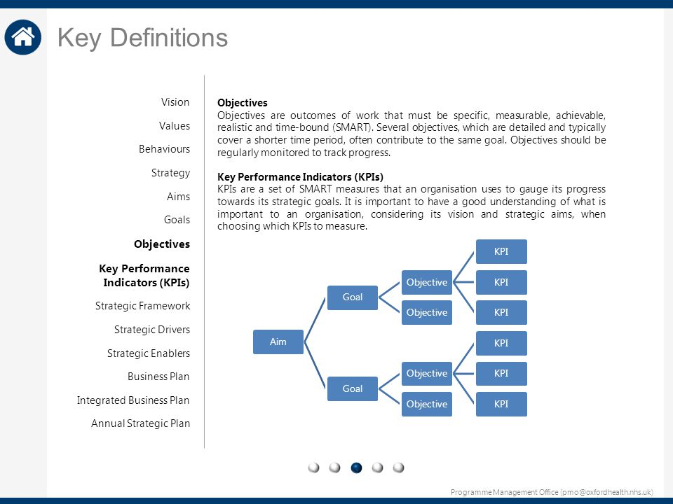 Key Definitions Objectives Key Performance Indicators (KPIs) Vision