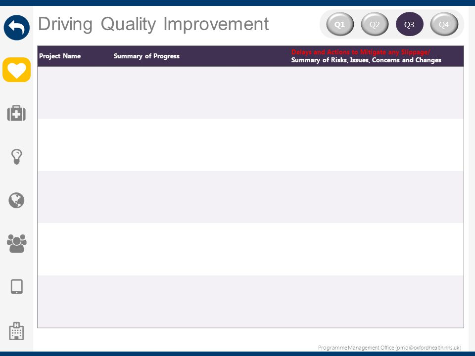Driving Quality Improvement