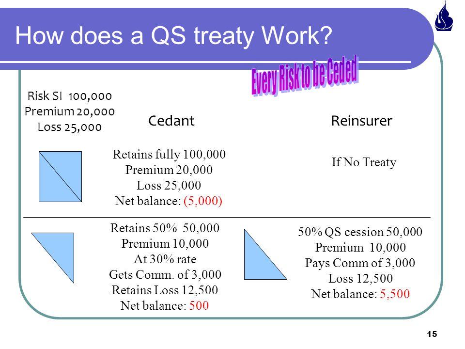 How does a QS treaty Work