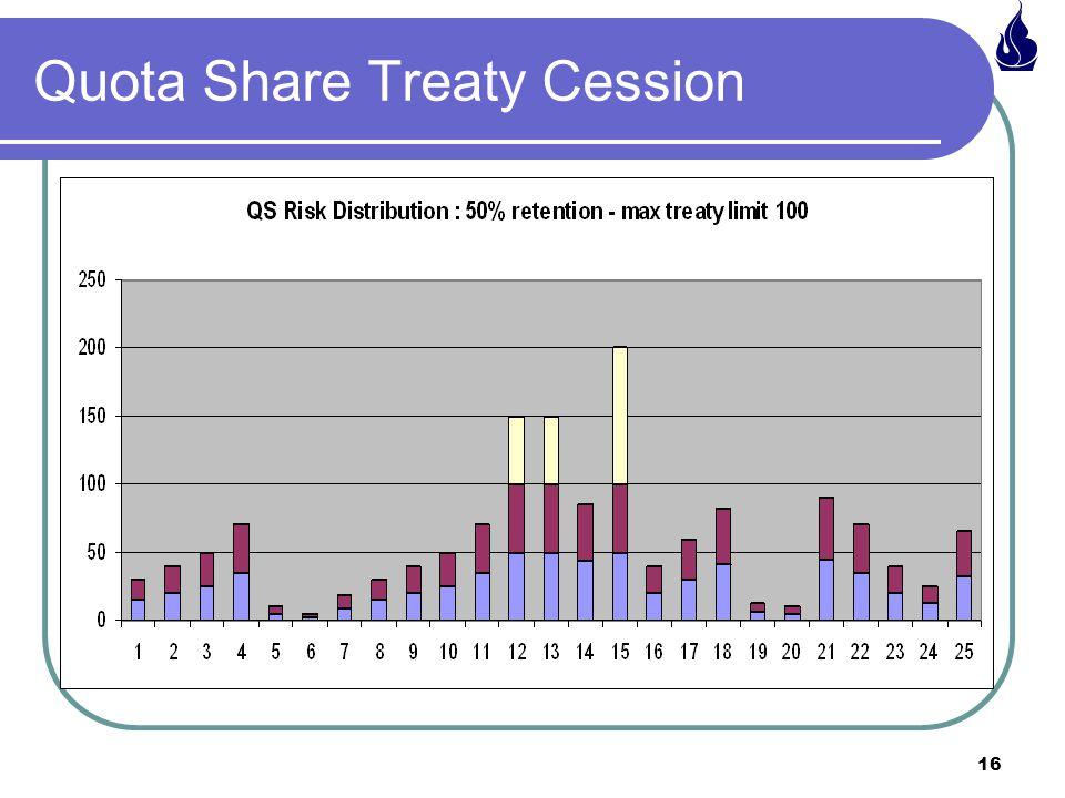 Quota Share Treaty Cession