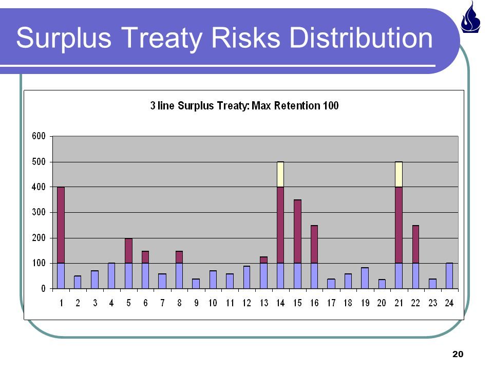 Surplus Treaty Risks Distribution