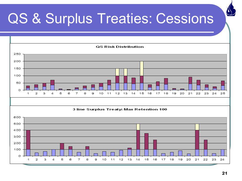 QS & Surplus Treaties: Cessions