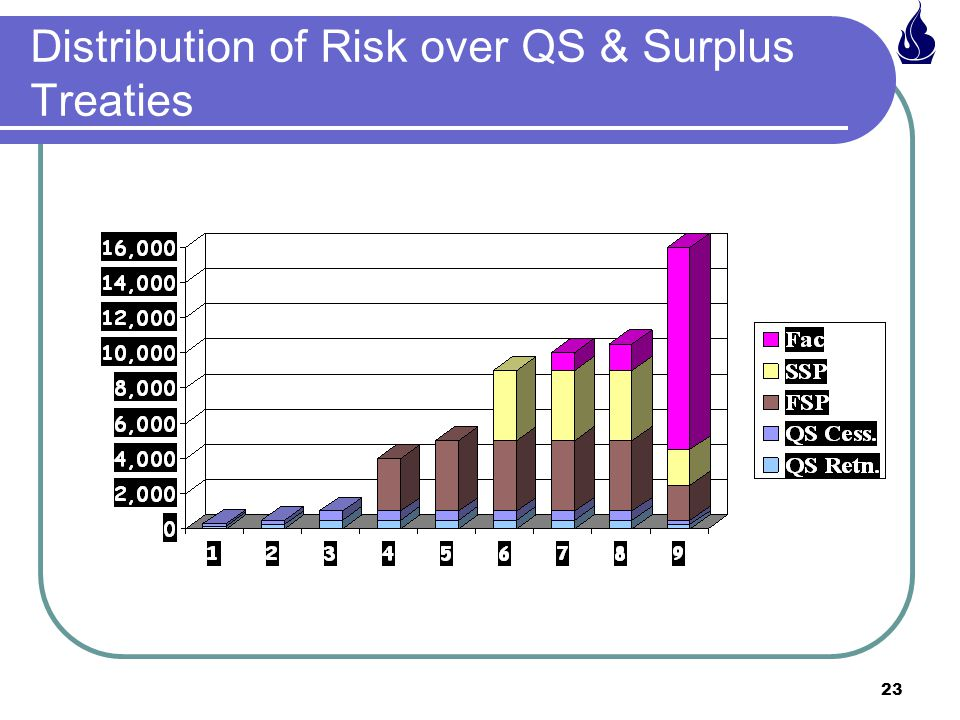 Distribution of Risk over QS & Surplus Treaties