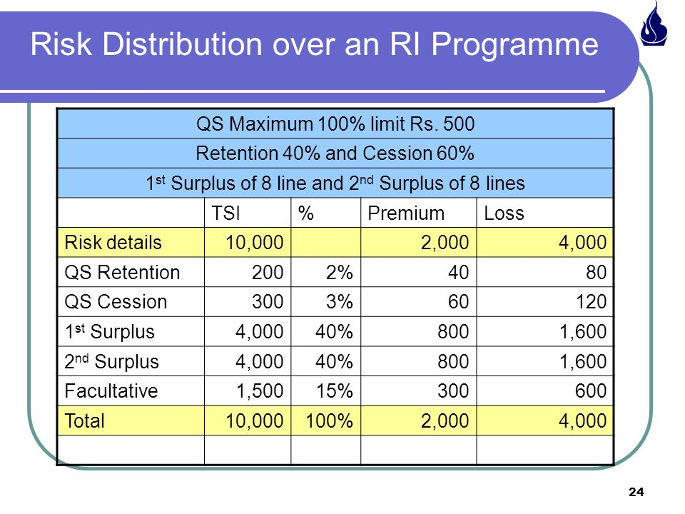 Risk Distribution over an RI Programme