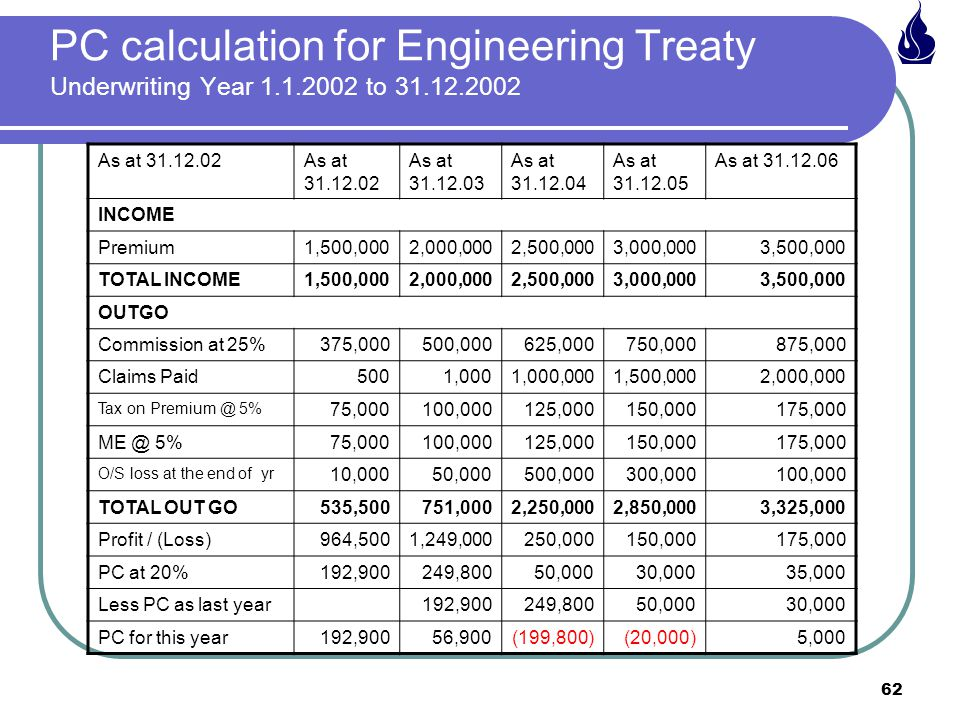PC calculation for Engineering Treaty Underwriting Year 1. 1