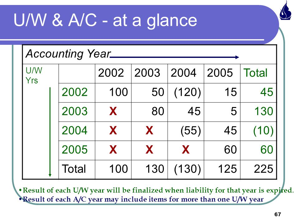U/W & A/C - at a glance Accounting Year 2002 2003 2004 2005 Total 100