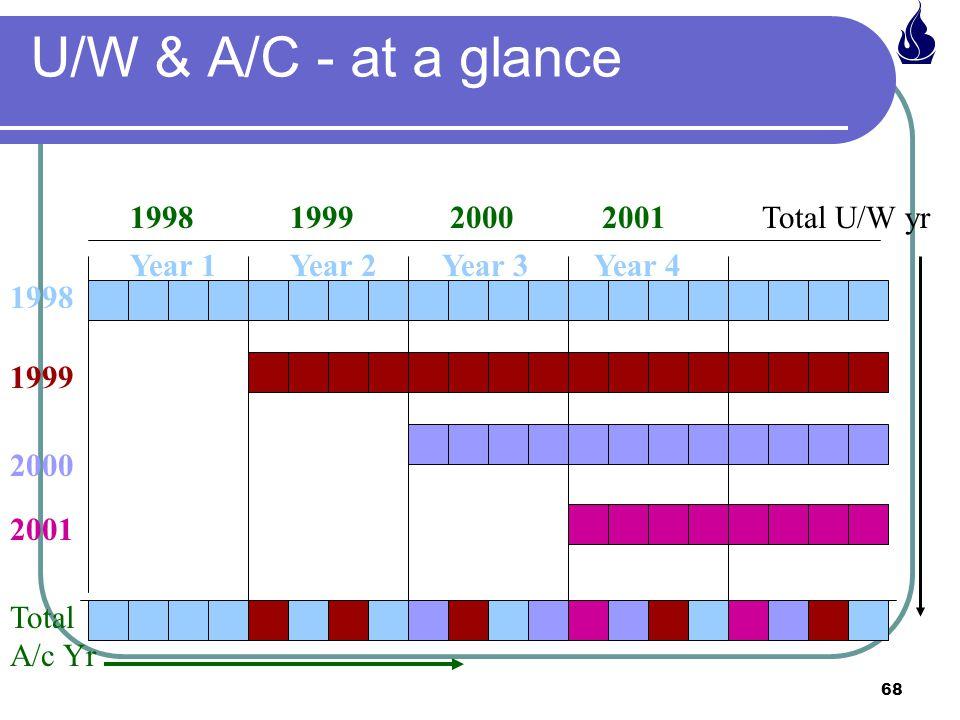 U/W & A/C - at a glance 1998 1999 2000 2001 Total U/W yr Year 1 Year 2