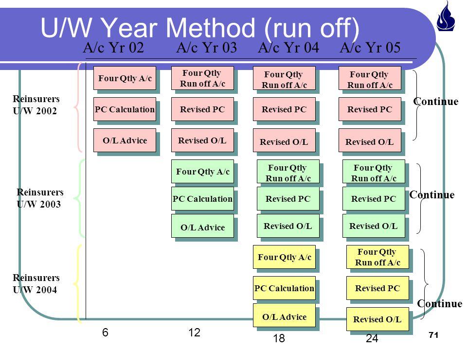 U/W Year Method (run off)