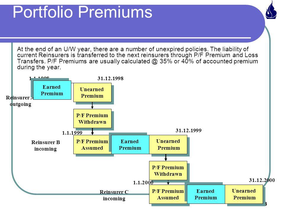 Portfolio Premiums