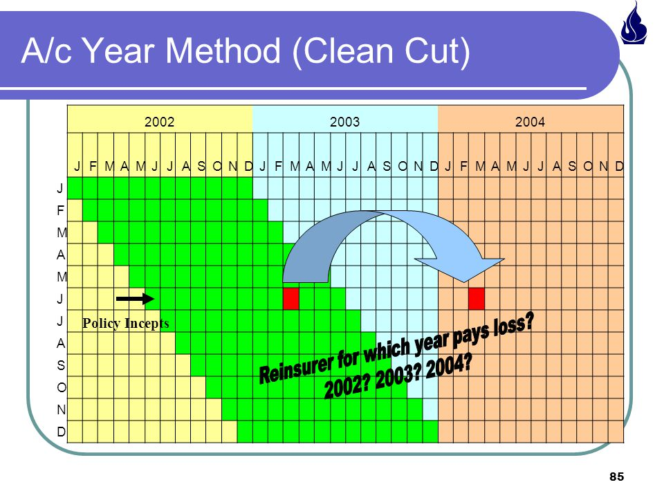 A/c Year Method (Clean Cut)