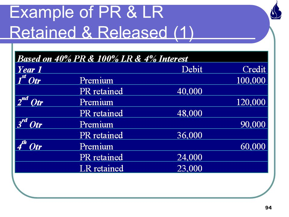 Example of PR & LR Retained & Released (1)