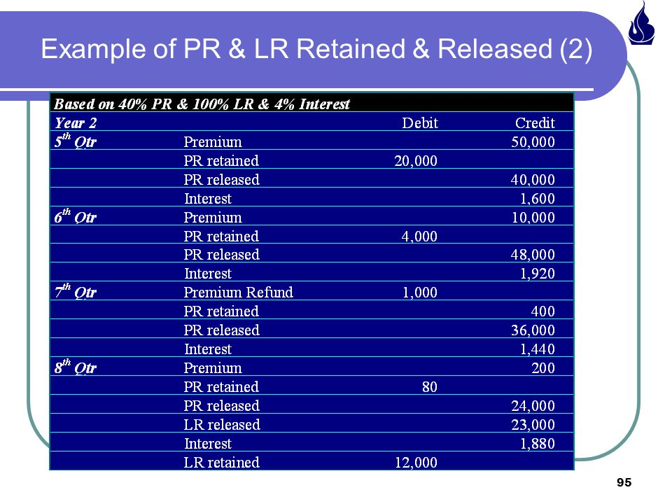 Example of PR & LR Retained & Released (2)