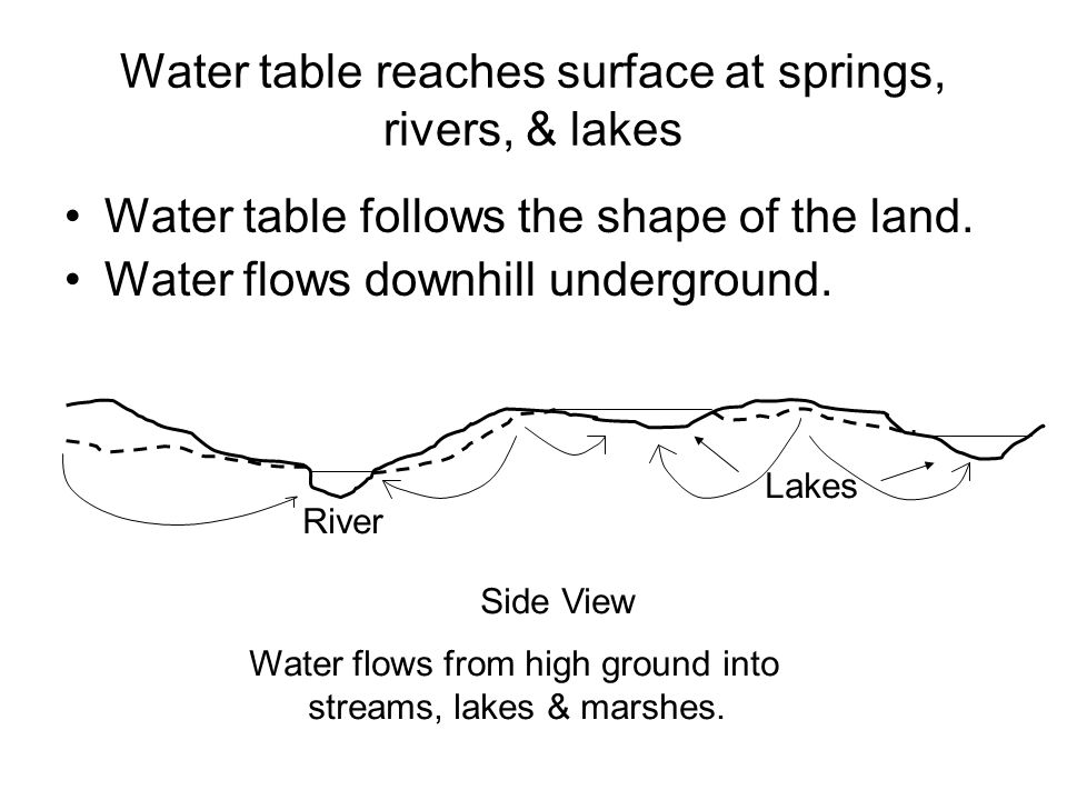Water table reaches surface at springs, rivers, & lakes