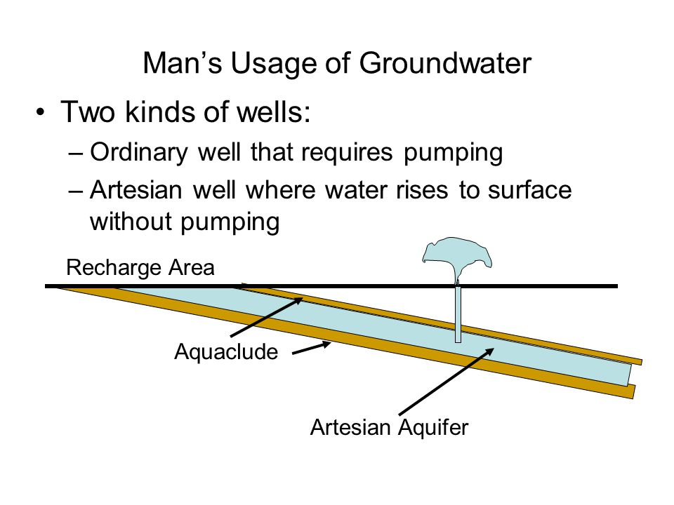 Man's Usage of Groundwater