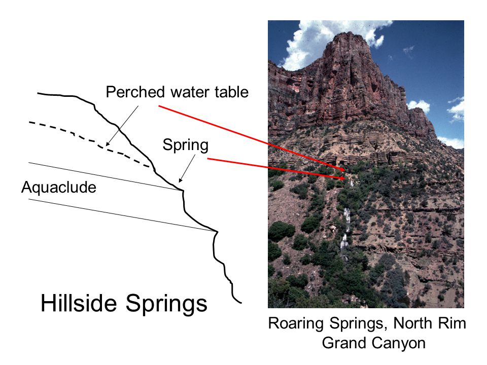 Hillside Springs Perched water table Spring Aquaclude