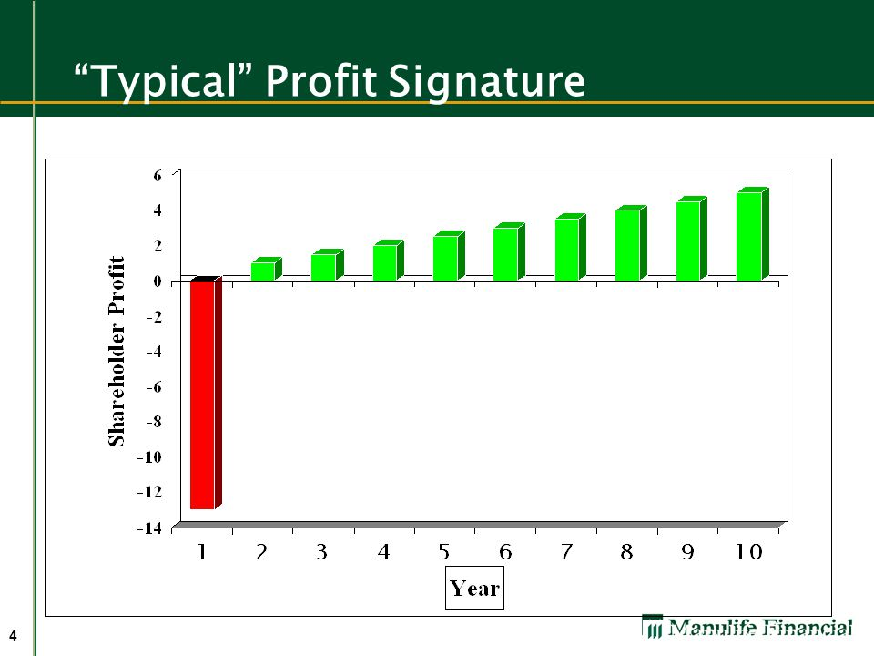 Typical Profit Signature