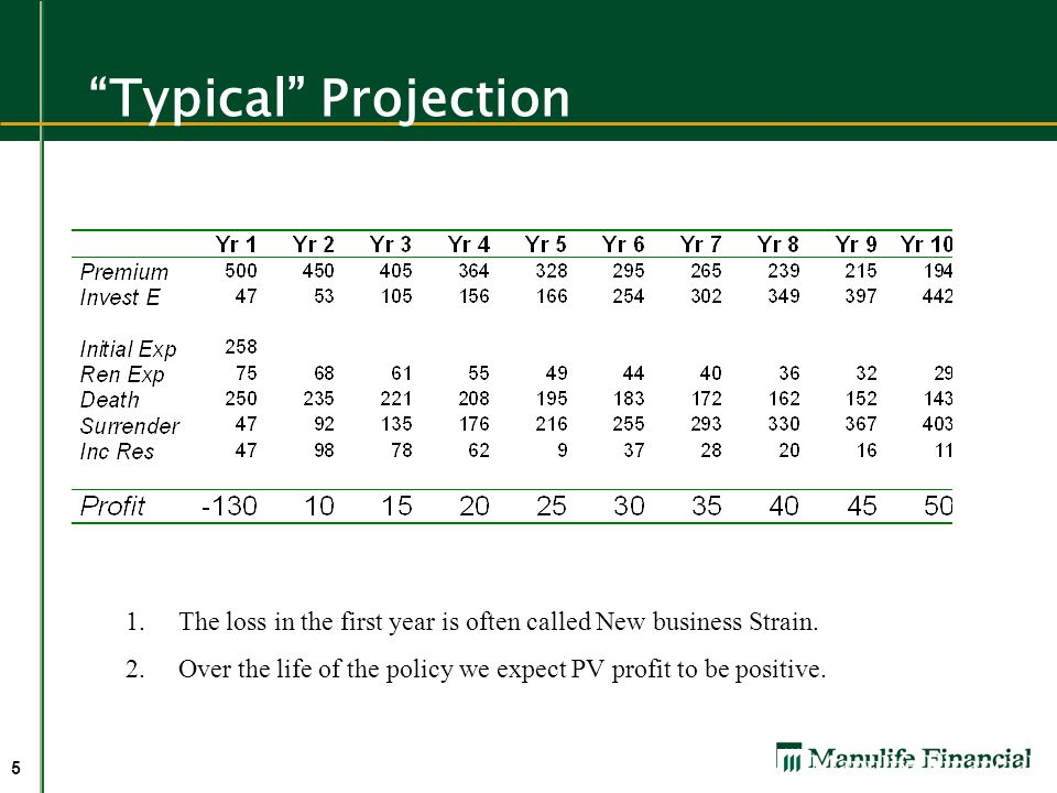 Typical Projection The loss in the first year is often called New business Strain.