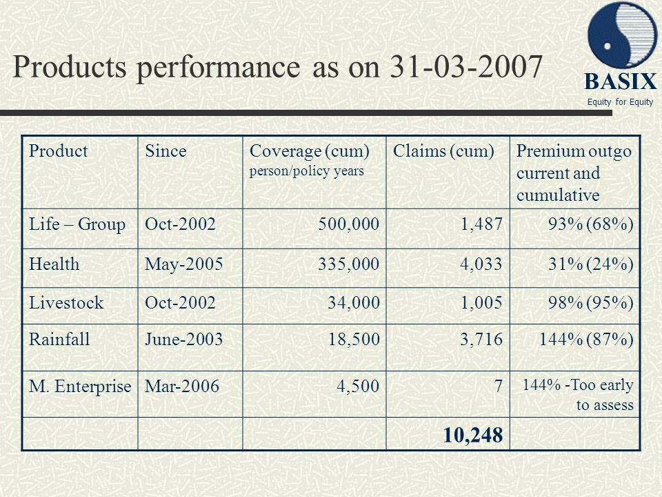 Products performance as on 31-03-2007