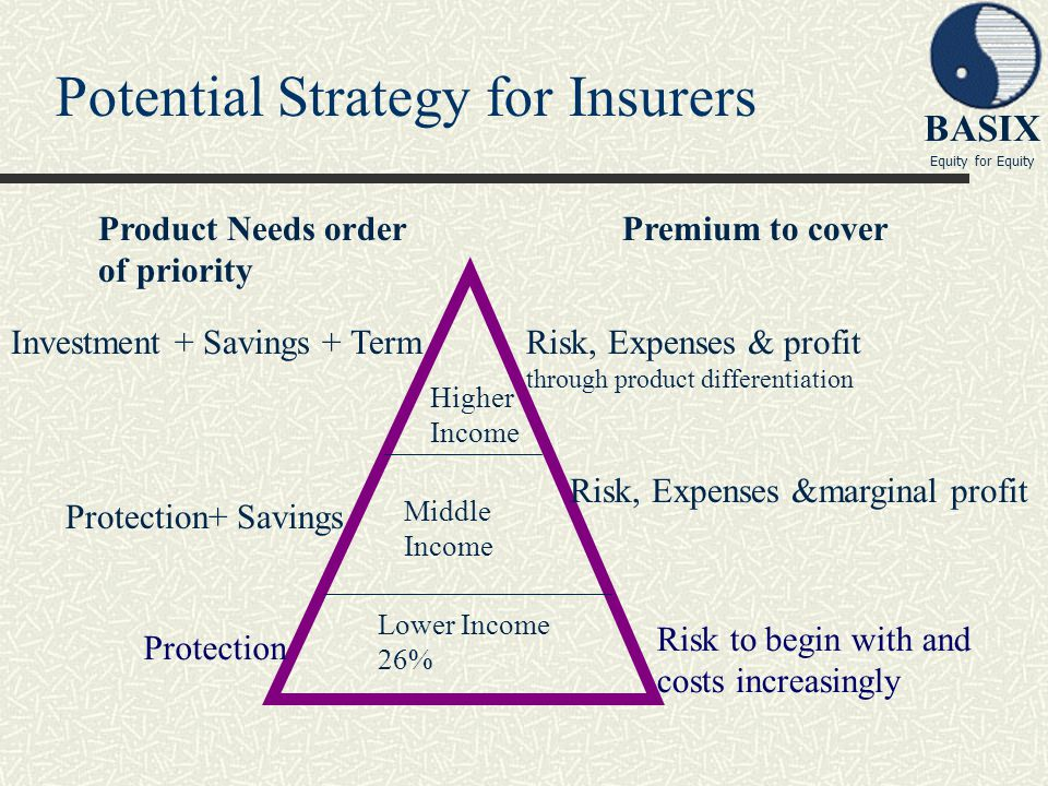 Potential Strategy for Insurers
