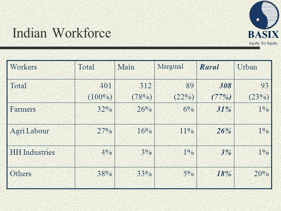 Indian Workforce Workers Total Main Rural Urban 401 (100%) 312 (78%)