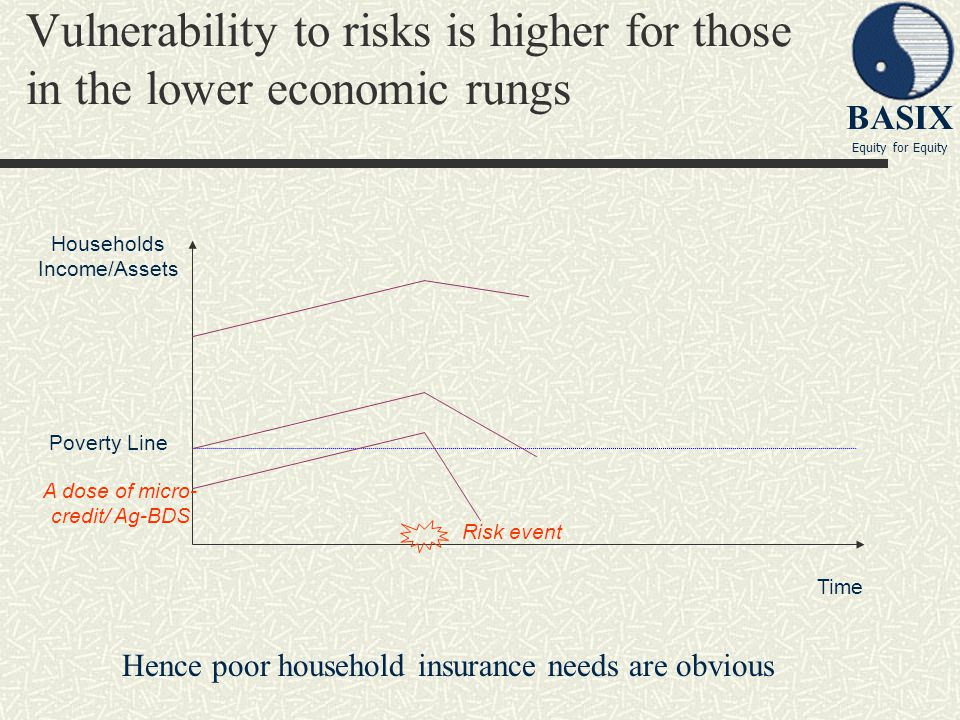 Vulnerability to risks is higher for those in the lower economic rungs