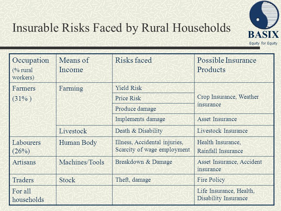 Insurable Risks Faced by Rural Households