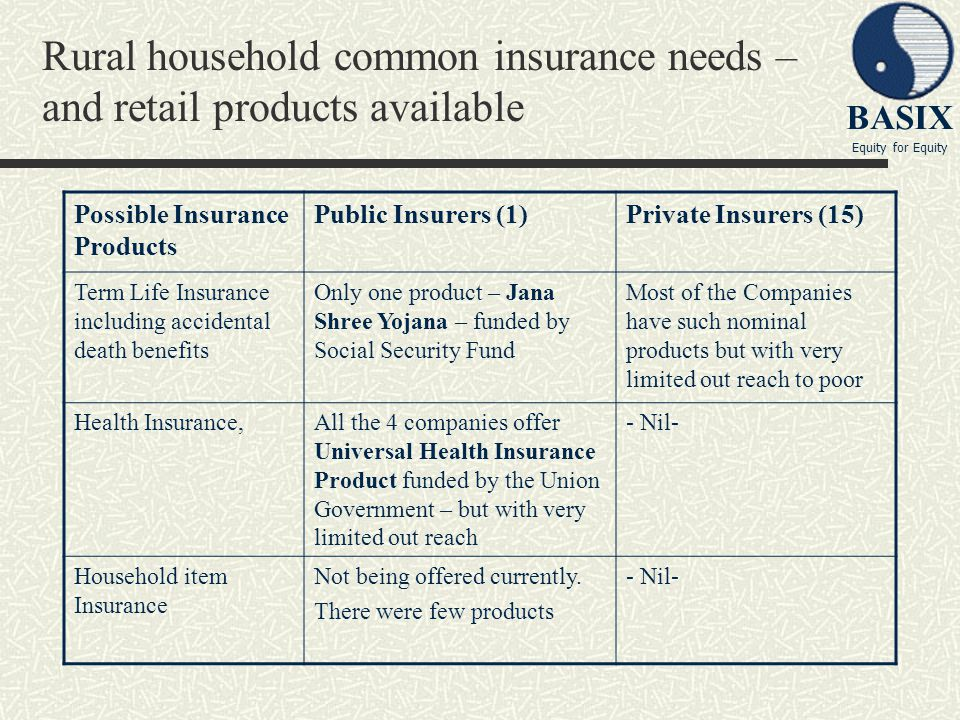 Rural household common insurance needs – and retail products available