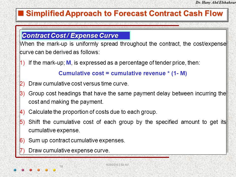 Cumulative cost = cumulative revenue * (1- M)