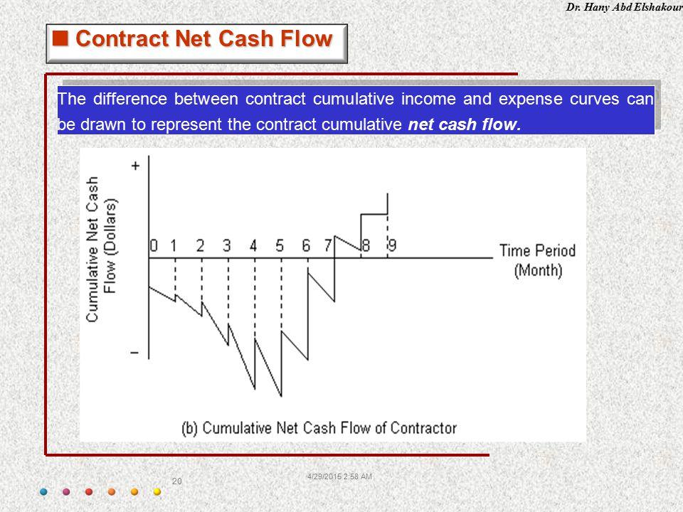 Contract Net Cash Flow