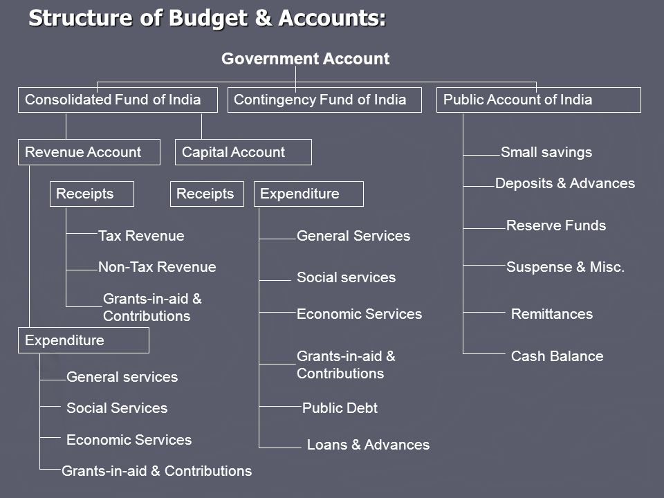 Structure of Budget & Accounts: