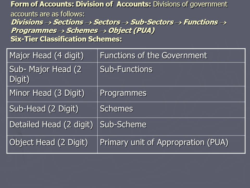 Functions of the Government Sub- Major Head (2 Digit) Sub-Functions