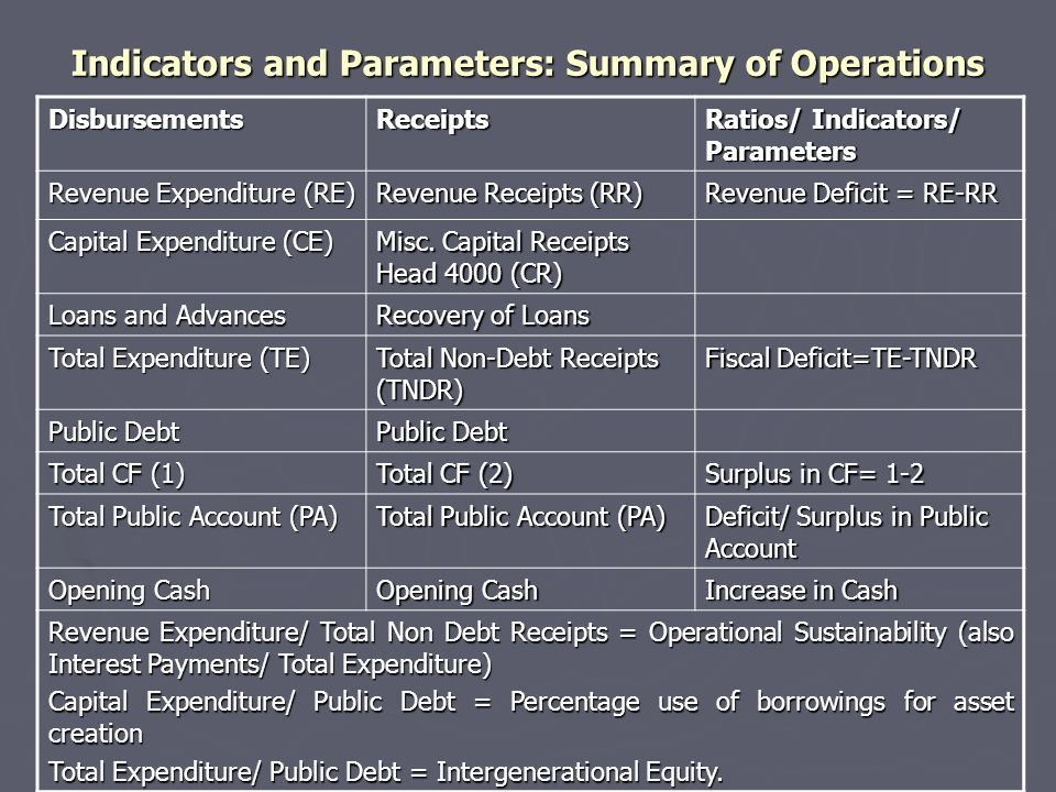 Indicators and Parameters: Summary of Operations