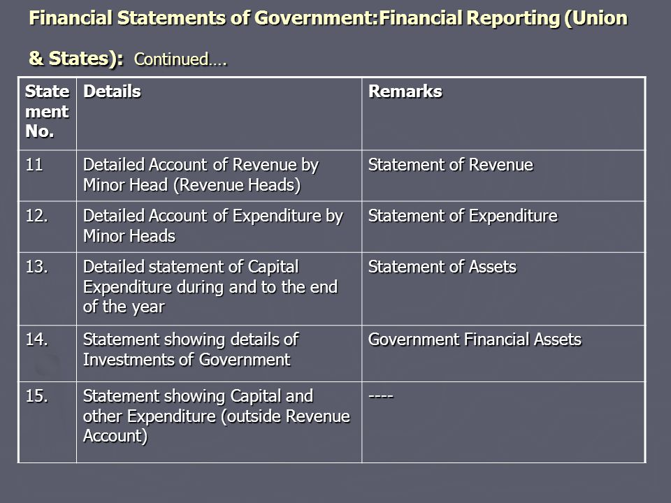 Financial Statements of Government:Financial Reporting (Union & States): Continued….