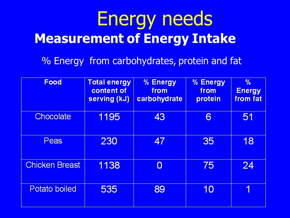 Energy needs Measurement of Energy Intake