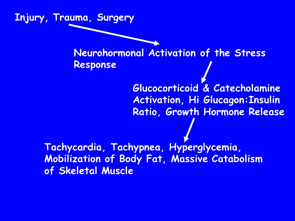 Injury, Trauma, Surgery Neurohormonal Activation of the Stress. Response. Glucocorticoid & Catecholamine.